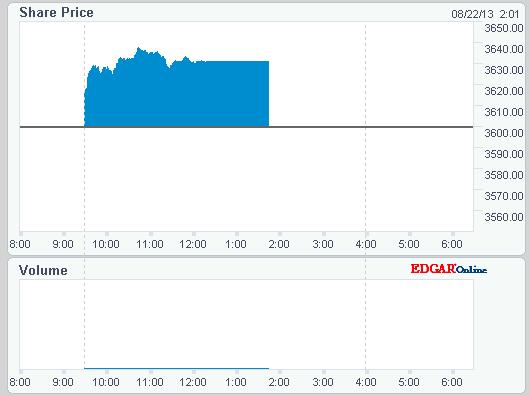 Nasdaq options market trading halted